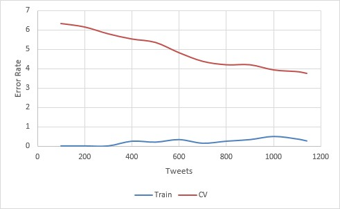 Learning curve for an SVM gaussian 2 on AP tweets 96.22% accuracy