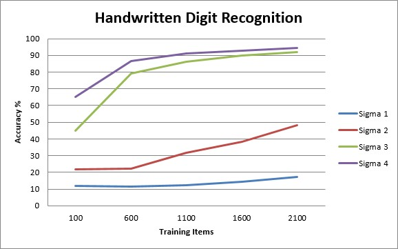 Digit Recognition Learning Curve for an SVM with Gaussian Kernel