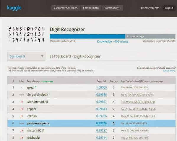 Kaggle Digit Recognizer Competition #6th place
