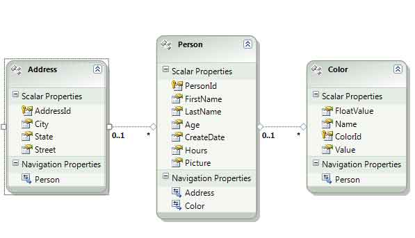 Populating a DropDownList with Linquify and the Entity