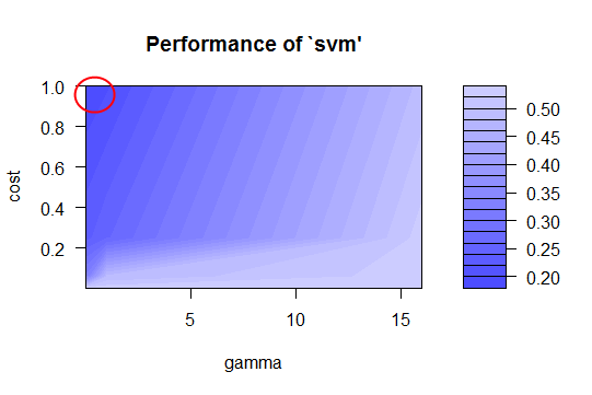 First pass of tuning the SVM. Our best values are around cost 1 and gamma 0.2
