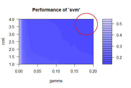 Further fine-tuning and our best values are around cost 4 and gamma 0.2