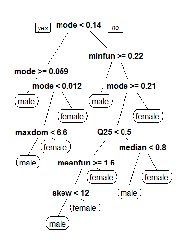 Identifying the Gender of a Voice using Machine Learning | Primary