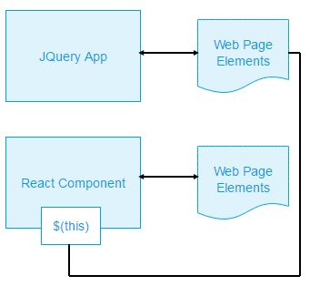 Integrating react with an existing jquery web application primary a react component integrating with jquery through reference to this ccuart Image collections