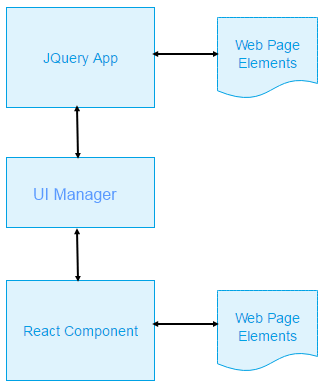 A React component integrating with JQuery through reference to UI Manager class