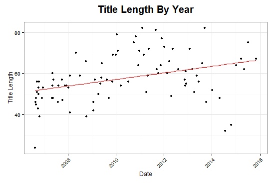 Title lengths over time, with an upward trend and widening spread.