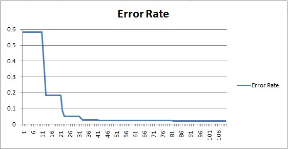 SVM error rate learning curve