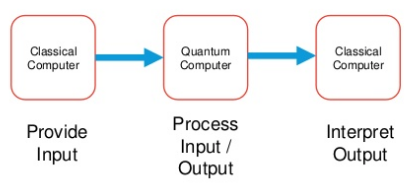 An Introduction to Quantum Computing | Primary Objects