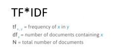 TFIDF term frequency inverse document frequency