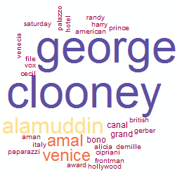 Notice separate cluster from George Bush due to Bigram features? Trending Topic for George Clooney Alamuddin