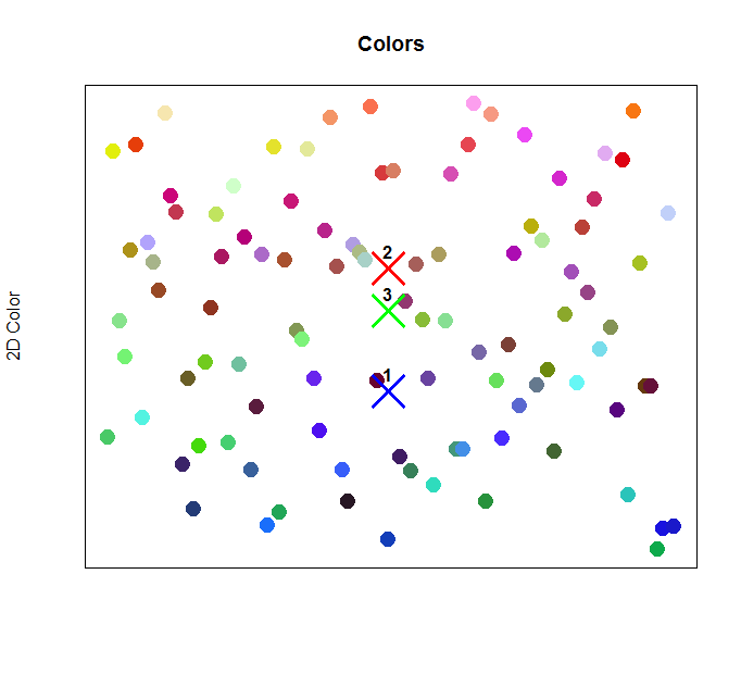 Cluster centroids are shown in their respective locations amongst the plotted colors.