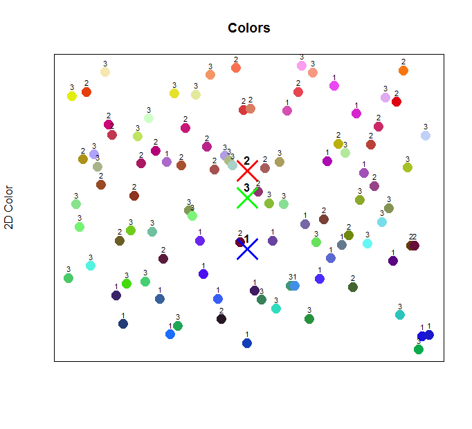 Colors are labeled with their assigned cluster after applying unsupervised learning to the dataset.